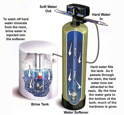 Image Result For Ge Smart Water Softening System